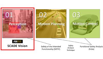 scade-vision-automous-vehicle-large capability perception-testing